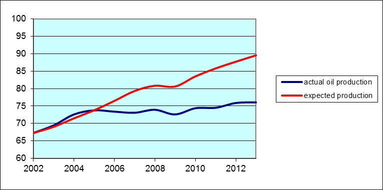 Blue line: actual world field production of crude oil and condensate, 2002-2013, in millions of barrels per day, from EIA.  Red line: calculated by multiplying height of blue line in 2002 by exp(0.7 x [ln y_t - ln y_2002]) for y_t world GDP in year t, from IMF.