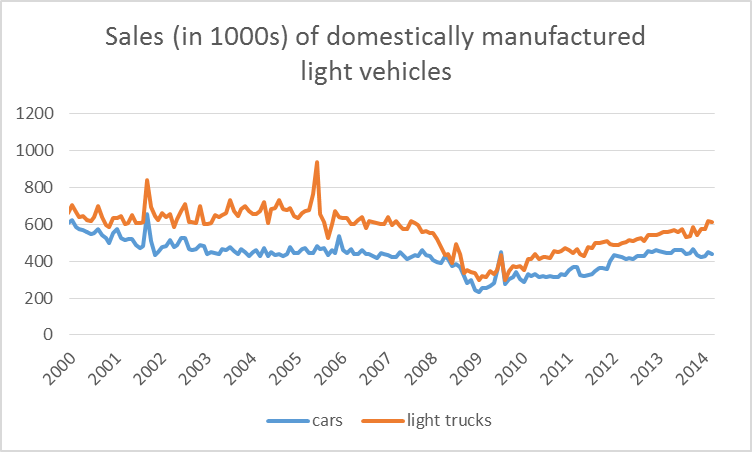 Retail sales of domestically manufactured cars and light trucks in thousands of units, seasonally adjusted.