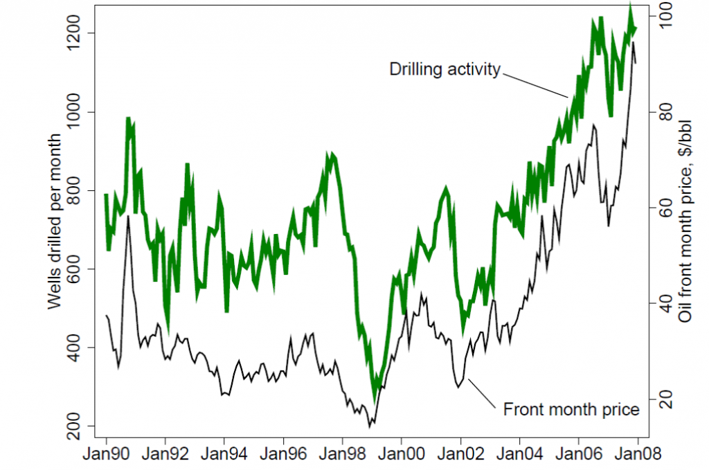 Number of new wells drilled in Texas each month (in green) and price of crude oil (black).   Source: Anderson, Kellogg, and Salant (2014).
