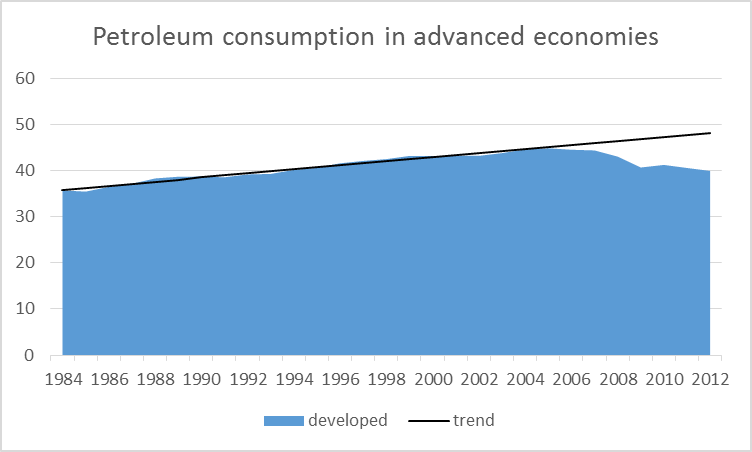 Petroleum consumption in the U.S., Canada, Europe and Japan, 1984-2012, in millions of barrels per day.  Black: linear trend estimated 1984-2005.  Data source: EIA. Figure taken from Hamilton (2014).