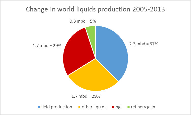 Amount of increase total liquids production between 2005 and 2013 that is accounted for by various components.  Data source: EIA.  Figure taken from Hamilton (2014).