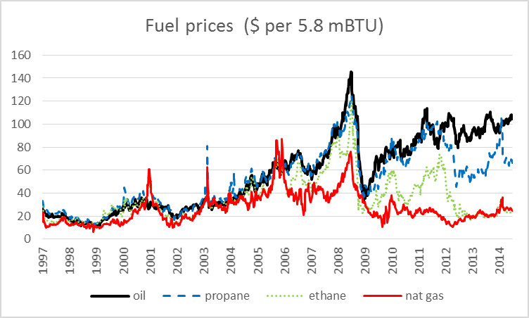 Prices of different fuels on a barrel-of-oil-BTU equivalent basis (end of week values, Jan 10, 1997 to Jul 3, 2014).  Oil: dollars per barrel of West Texas Intermediate, from EIA. Propane: FOB spot price in Mont Belvieu, TX [(dollars per gallon) x (1 gallon/42 barrels) x (1 barrel/3.836 mBTU) x 5.8], from EIA. Ethane: FOB spot price in Mont Belvieu, TX [(dollars per gallon) x (1 gallon/42 barrels) x (1 barrel/3.082 mBTU) x 5.8], from DataStream.  Natural gas: Henry Hub spot price [(dollars per mBTU) x 5.8], from EIA.  Figure taken from Hamilton (2014).