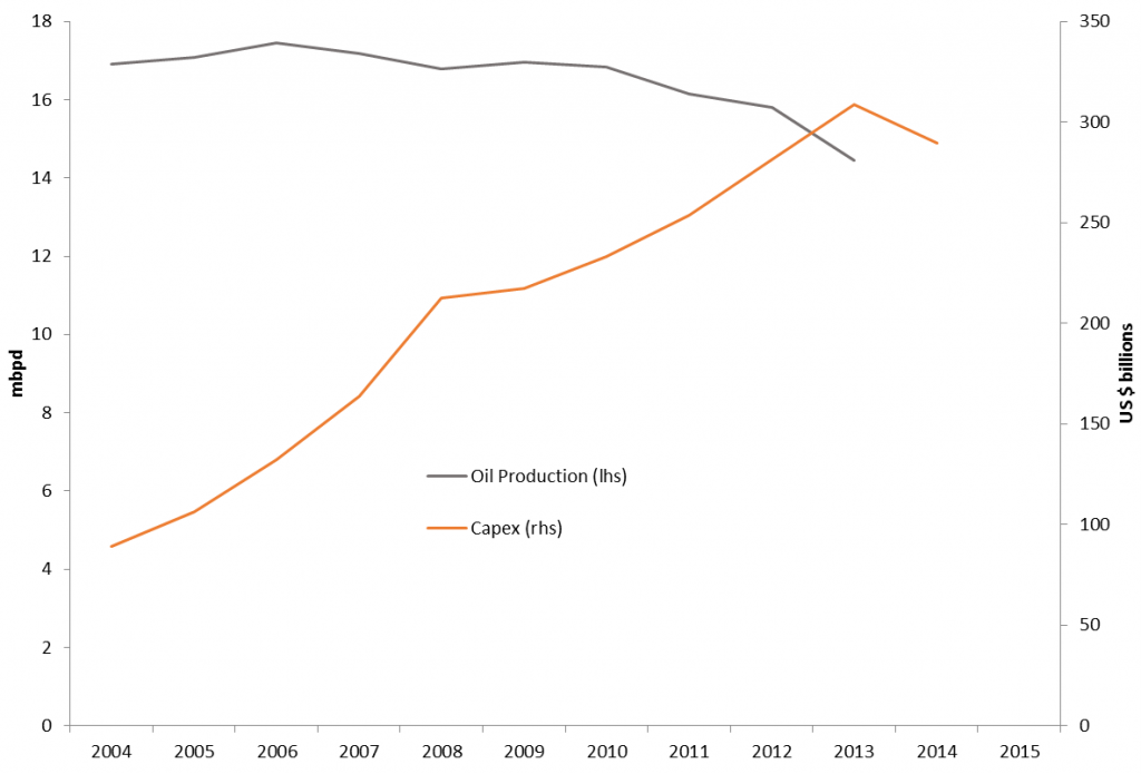 Total oil production and capital expenditures for the major international oil companies, 2004-2013.  Includes XOM, RDS, BP, CVX, STO, TOT, PBR, PTR, ENI, REP, and BG.  Source: updated from Kopits (2014).  Figure taken from  Hamilton (2014).