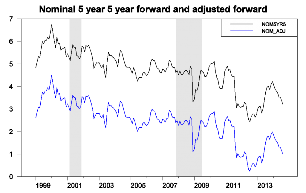 Five-year-five-year nominal forward rate (black) and forward rate adjusted for risk premium (blue).