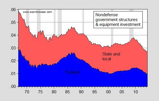 publicinvestment