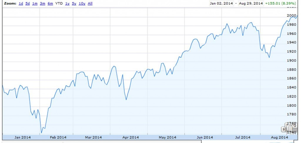 S&P 500.  Source: Google Finance.
