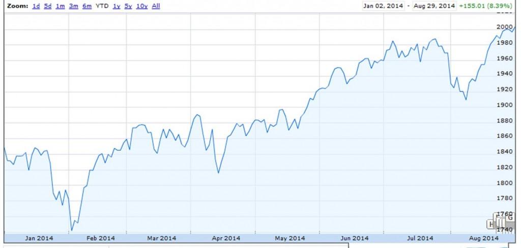 S&P 500.  Source: Google Finance.