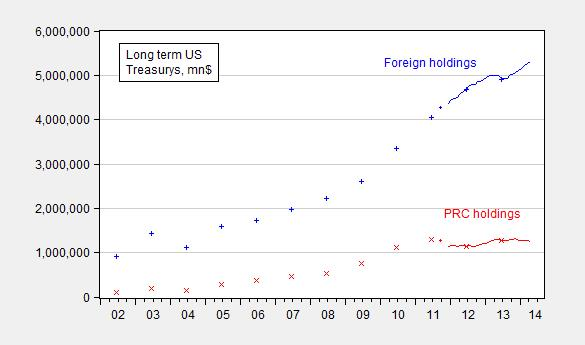 treasuryholdings