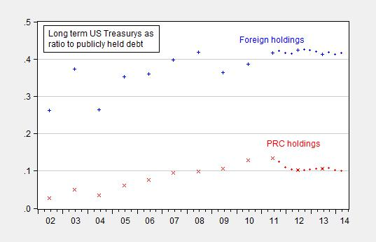 treasuryholdingsshare