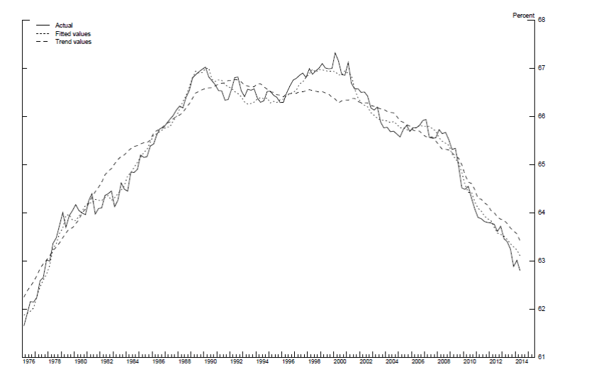 Labor force participation rate (solid) and estimated trend component (dashed).  Source: Aaronson, et. al. (2014).