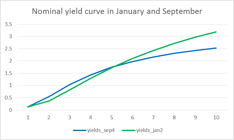 Nominal yields on different U.S. Treasury securities as a function of years to maturity as of January (green) and September (blue) of 2014.  Data source: Adrian, Crump, and Moench.