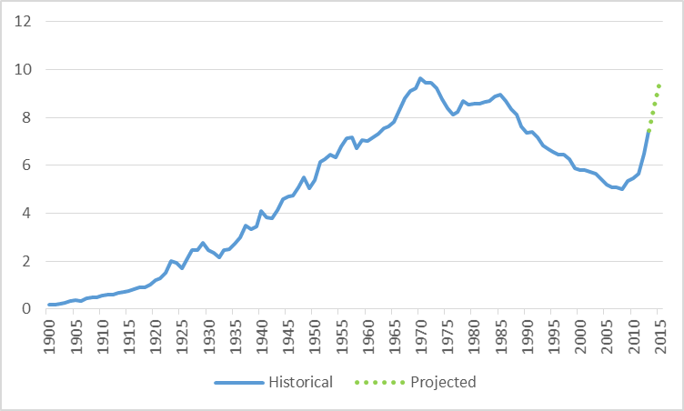 U.S. field production of crude oil.  Blue: historical production, 1900-2013, from EIA Green: projected for 2014-2015, from Short-Term Energy Outlook.