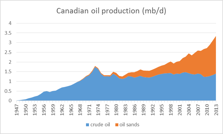 Canadian production of crude oil, 1947-2013, in mb/d.  Blue: Conventional crude plus lease condensate.  Orange: oil sands.  Data source: Canadian Association of Petroleum Producers.