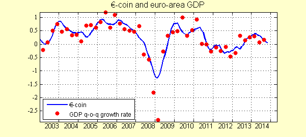 eurocoin_nov14