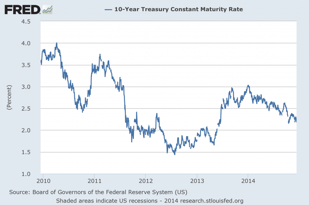 Nominal interest rate on 10-year Treasury bonds.  Source: FRED.