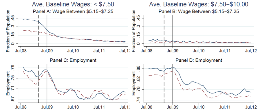 Left column: individuals whose average wage between August 2008 and July 2009 was less than $7.50.  Right column: individuals whose average wage was between $7.50 and $10.00.  Dashed lines: states whose minimum wage as of January 2008 was $6.55 or higher.  Solid lines: other states.  Top row: fraction of individuals within the indicated category who earned a wage during the indicated month that was between $5.15 and $7.25.  Bottom row: fraction of individuals within the indicated category who were employed in the indicated month.  Source: Clemens and Wither (2014).