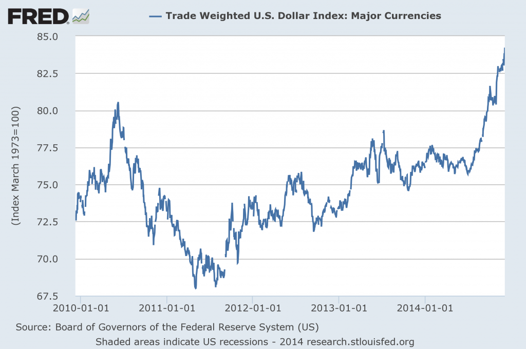 Trade-weighted index of the U.S. dollar.  Source: FRED.