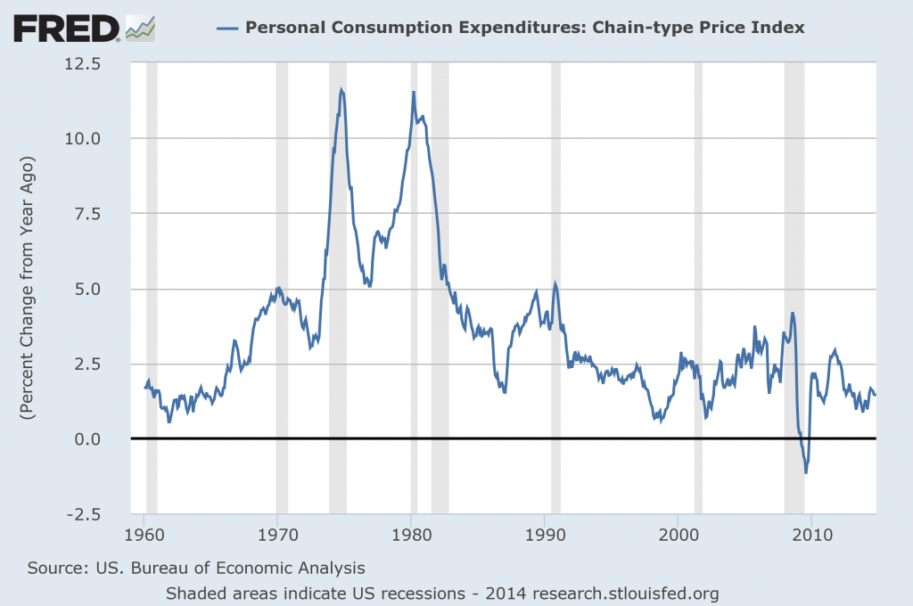 Year-over-year percent change in the monthly deflator for personal consumption expenditures.  Source: FRED.