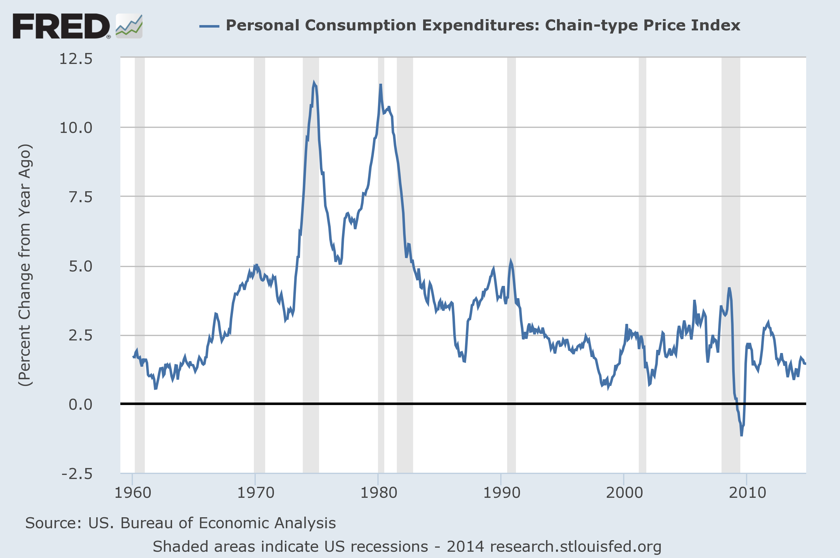 Pce Dec 14 Are Consumers Fed Up With