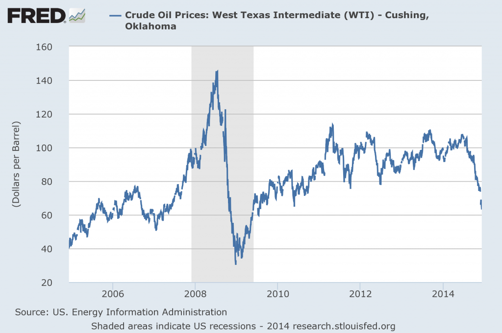 Price of crude oil (West Texas Intermediate, dollars per barrel).  Source: FRED.