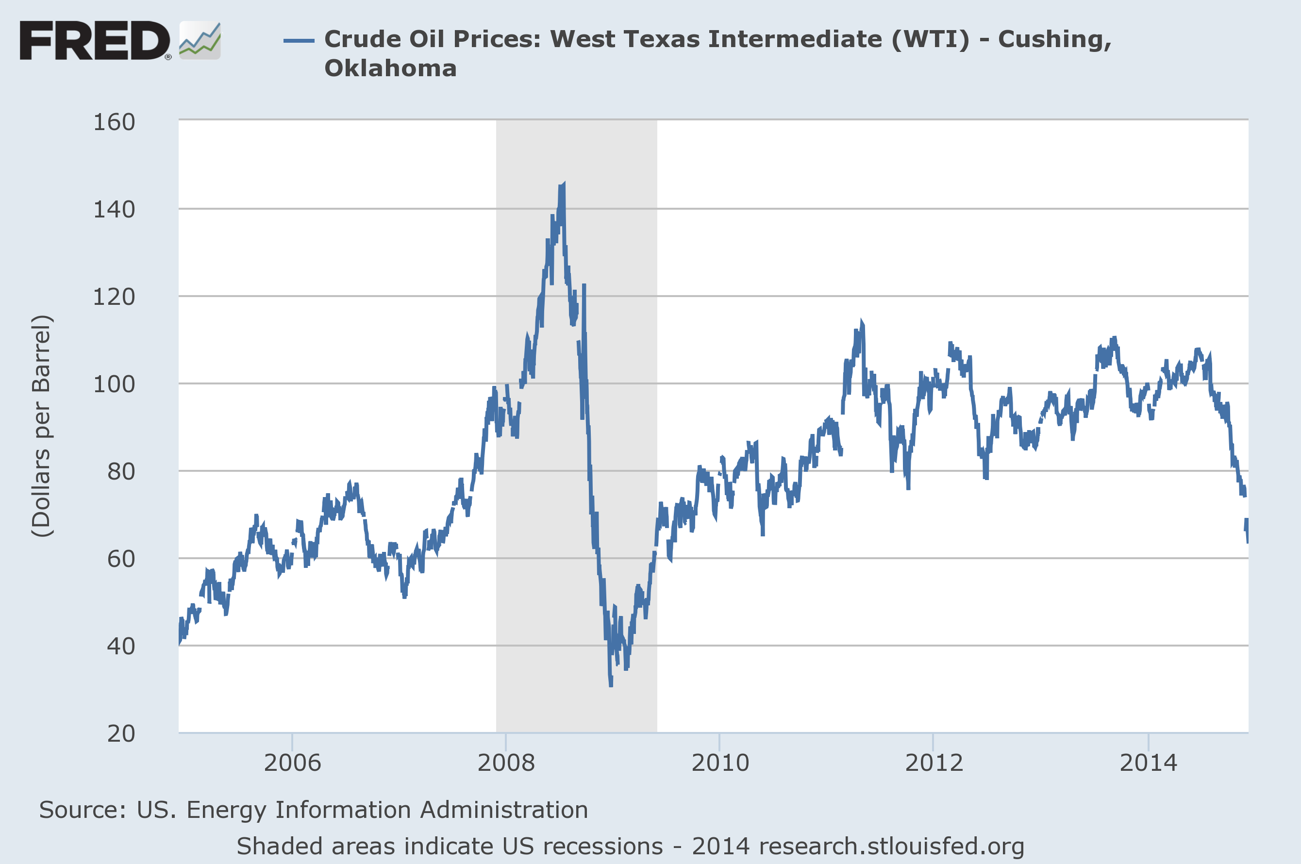 Crude Oil Quote Oil Prices As An Indicator Of Global Economic Conditions  Econbrowser