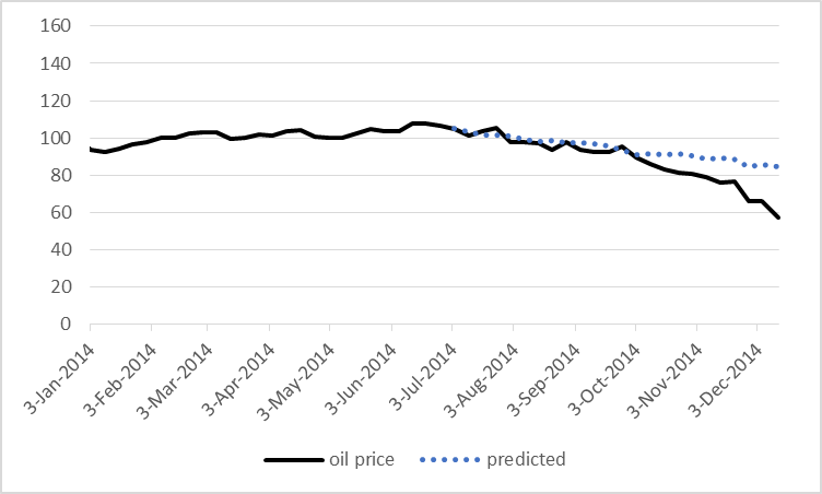 Actual price of West Texas Intermediate (in black) and value predicted on the basis of the above regression (dashed blue).