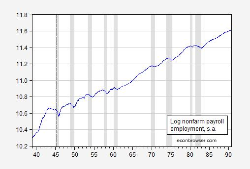 employment, thousands, s.a., (blue). NBER defined recession dates ...
