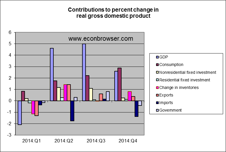 gdp_components_jan_15