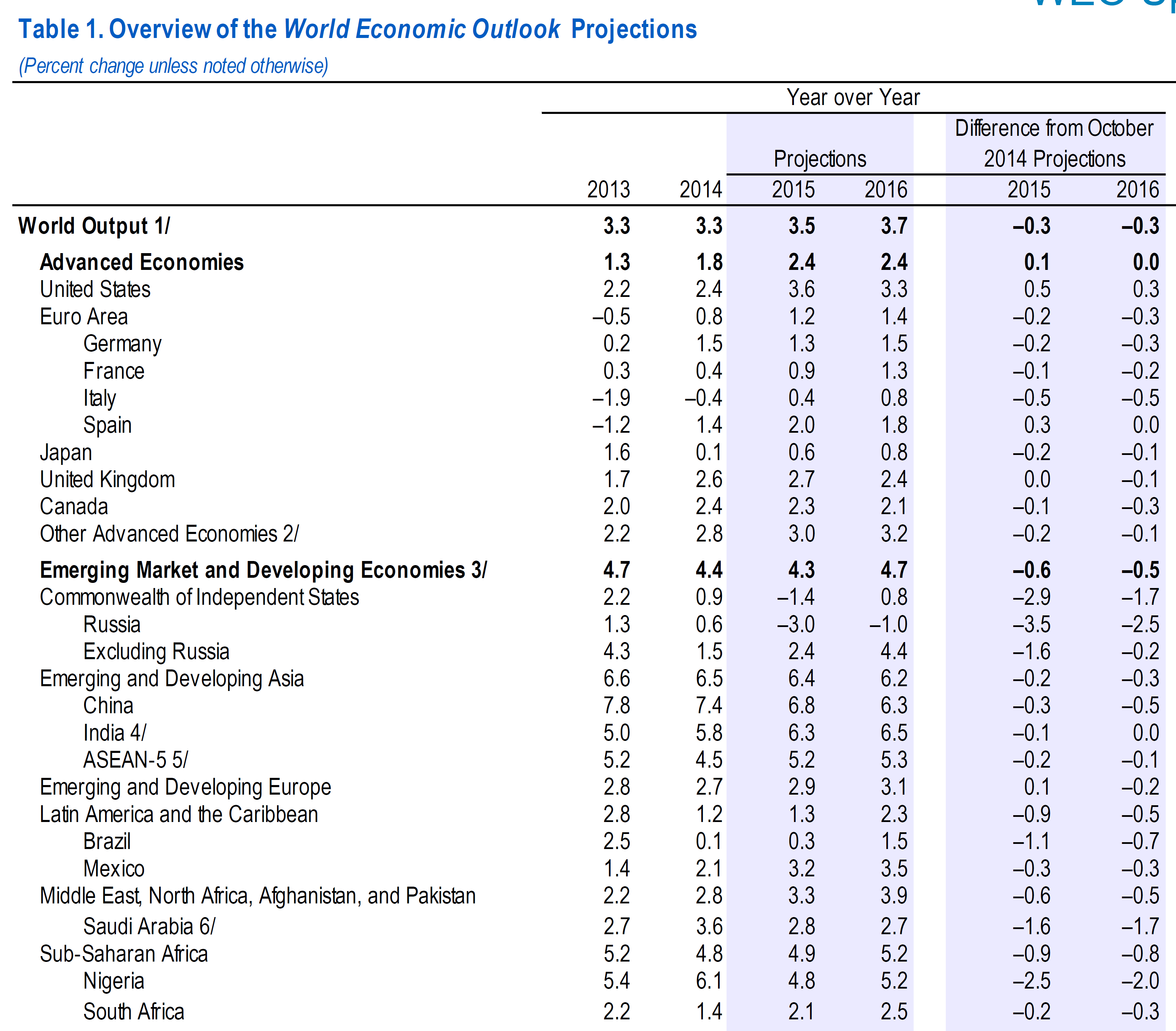 Economic Conditions In Brazil Weo Jan Tab