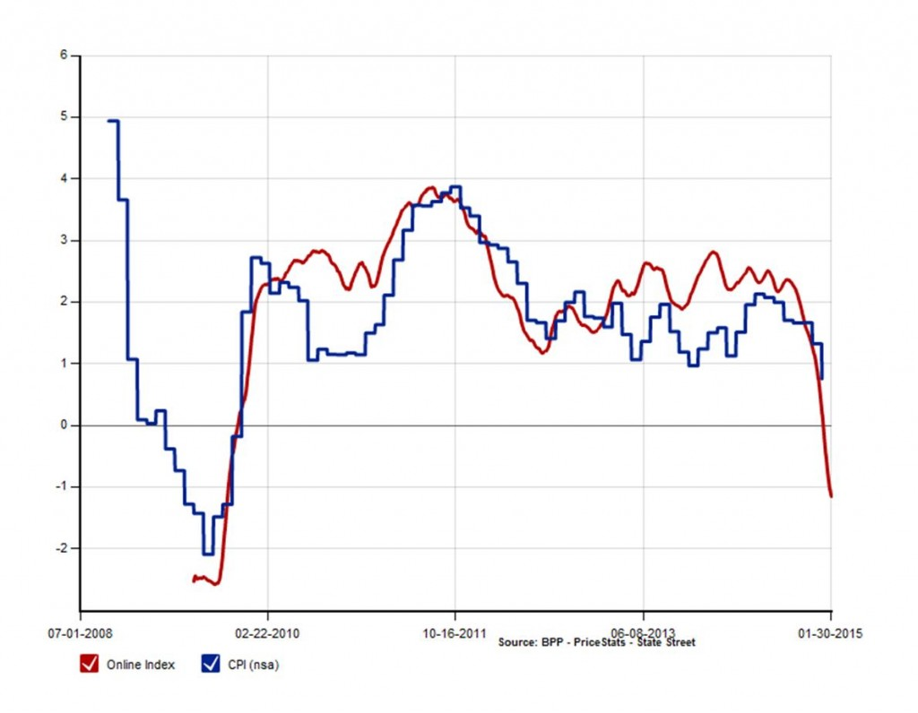 Year-over-year U.S. inflation rate as estimated by BPP (red) and CPI (blue).  Source: Billion Prices Project.