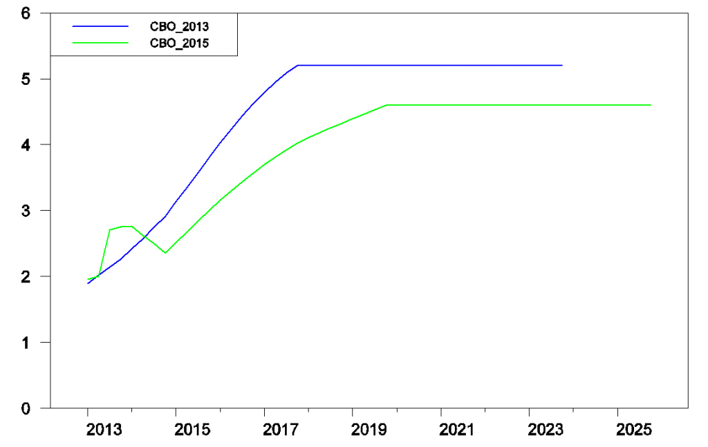 Historical and projected future interest rate on 10-year U.S. government debt as predicted by the CBO in Feb 2013 and Jan 2015.