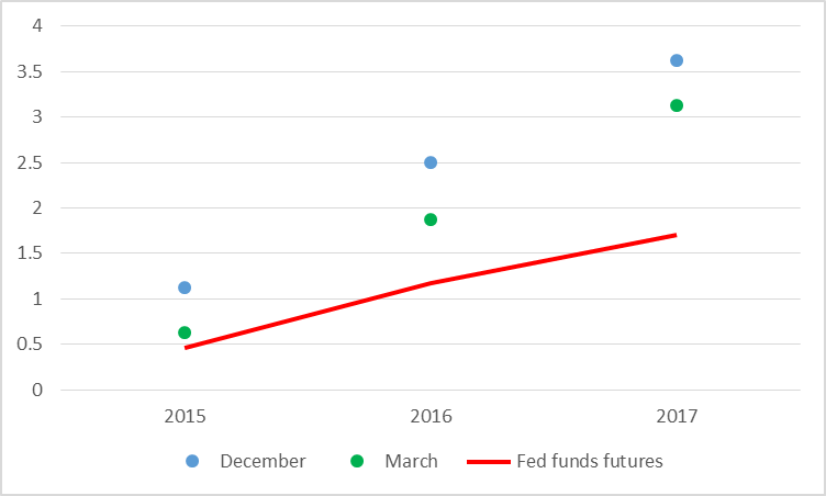 Median FOMC fed funds rate forecast and price as of March 20 of December fed funds futures contract for indicated year.  Updates a similar graph by Tim Duy.