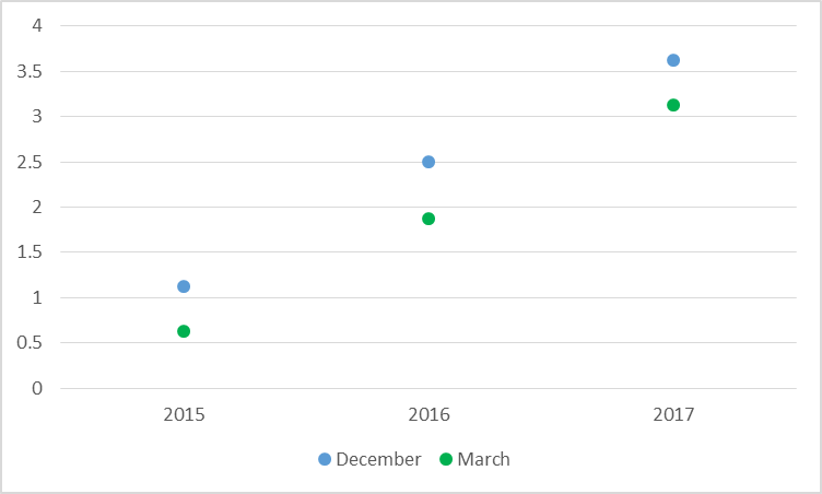 Anticipated target for fed funds rate for end of indicated calendar year of the median FOMC participant as of December 17, 2015 (in blue) and March 18, 2015 (in green).