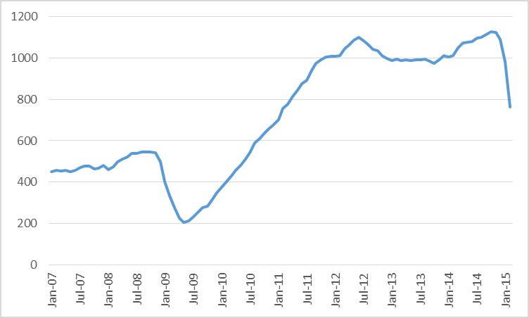 Combined oil rig count for Permian, Eagle Ford, Bakken, and Niobrara, January 2007 to February 2015.  Data source: EIA.