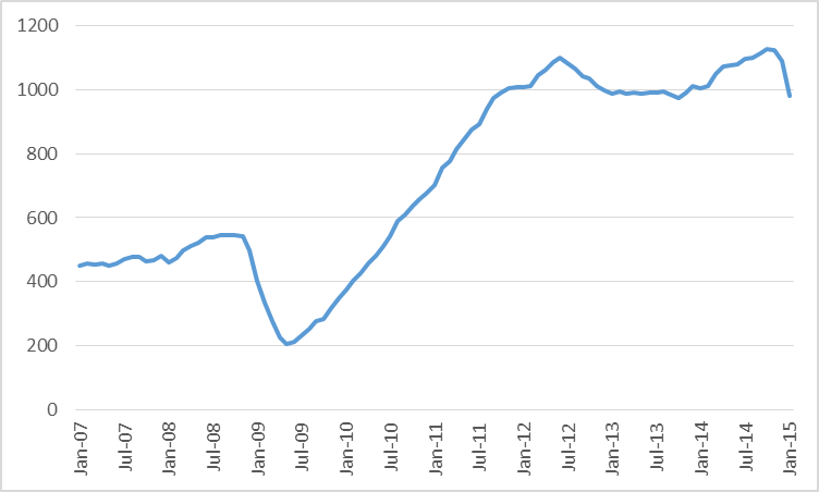 Combined oil rig count for Permian, Eagle Ford, Bakken, and Niobrara, January 2007 to January 2015.  Data source: EIA.