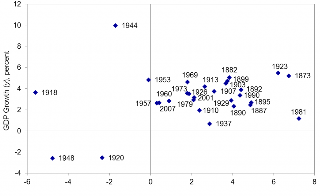 Peak-to-peak average U.S. real GDP growth versus average ex-ante real interest rate, annual data, 1873-2007. Source: Hamilton, Harris, Hatzius, and West (2015).
