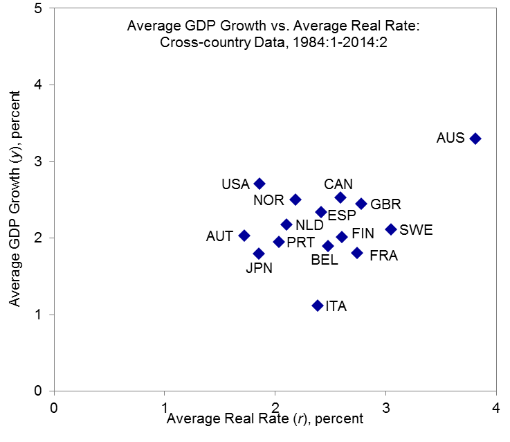Cross-country scatterplot of average real GDP growth rate over 1984:Q1 to 2014:Q2 (vertical axis) and ex ante real rate. Source: Hamilton, Harris, Hatzius, and West (2015).