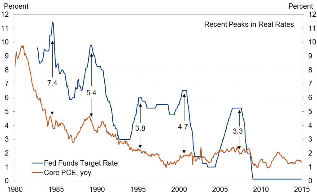 Nominal fed funds target (blue) and year-over-year change in core PCE deflator (red), 1980:M1-2014:M12. Source: Hamilton, Harris, Hatzius, and West (2015).