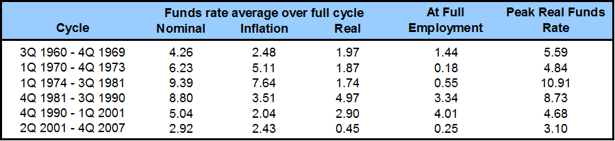 Nominal rates, inflation rates, and ex-ante real rates over postwar business expansions. Source: Hamilton, Harris, Hatzius, and West (2015).