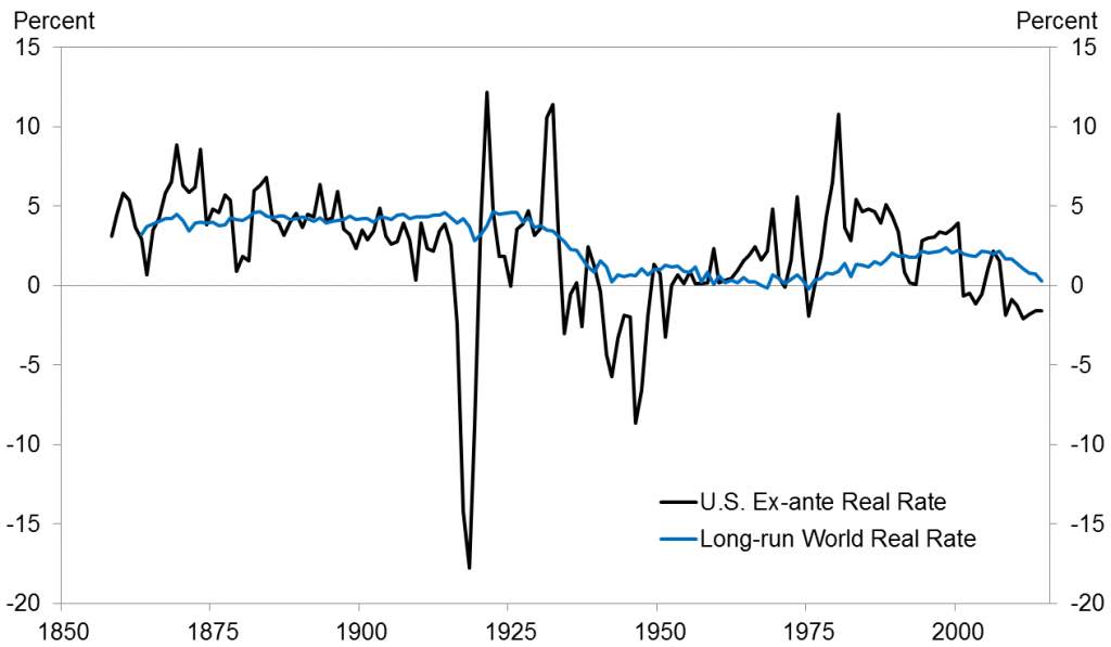 U.S. real rate and long-run world rate, 1858-2014. Source: Hamilton, Harris, Hatzius, and West (2015).