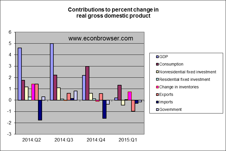 gdp_components_apr_15