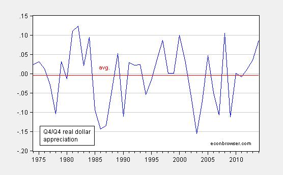 The Dependent Variable Is Year On Change In Log Value Of Dollar Sampled Fourth Quarter Each