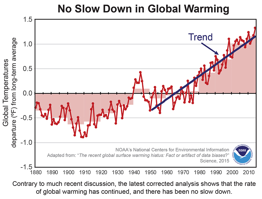 no%20slow%20down%20in%20global%20warming