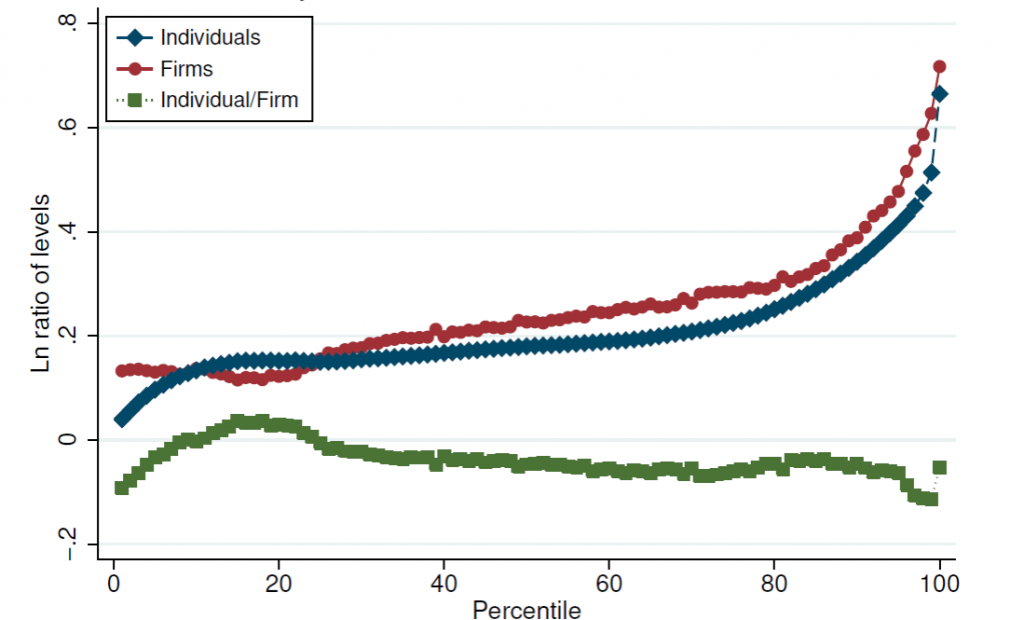 Blue: log change in real wages (vertical axis) of percentile s (horizontal axis) between 1982 and 2012.  Green: change attributable to differences between the wage of the individual and the average wage of people working for the same employer as that individual.  Red: change attributable to differences between the wages paid by different employers.  Source: Song, Price, Guvenen, Bloom and von Wachter (2015).