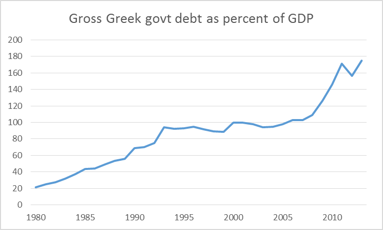 Gross debt of the Greek government as percent of GDP, 1980-2013.  Data source: IMF World Economic Outlook Database.