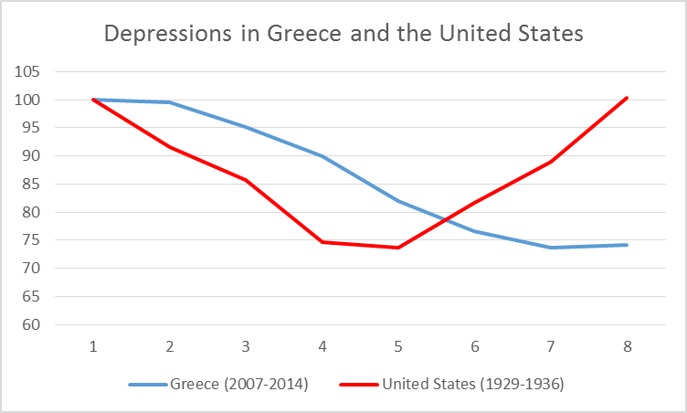 Red: U.S. real GDP, 1929-1936, as a percent of 1929, plotted as function of number of years since 1929 (data source: FRED).  Blue: Greece real GDP, 2007-2014, as a percent of 2007, plotted as a function of number of years since 2007 (data source: IMF World Economic Outlook Database).