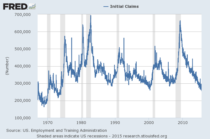 Initial claims for unemployment insurance, weekly, 1967-01-07 to 2015-07-18. Source: FRED.
