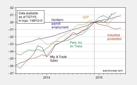 recession_in_2015