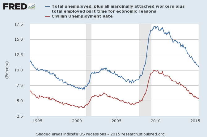 U.S. unemployment rate as measured by U3 (in red) and U6 (in blue), monthly, 1994:M1 to 2015:M6.