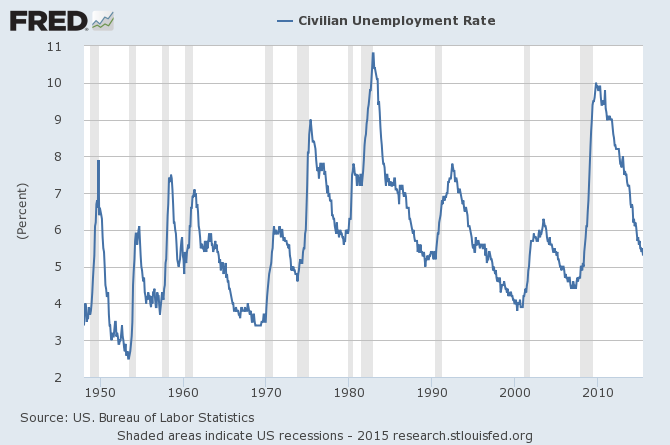 U3 unemployment rate, monthly 1948:M1 to 2015:M6.  Source: FRED.